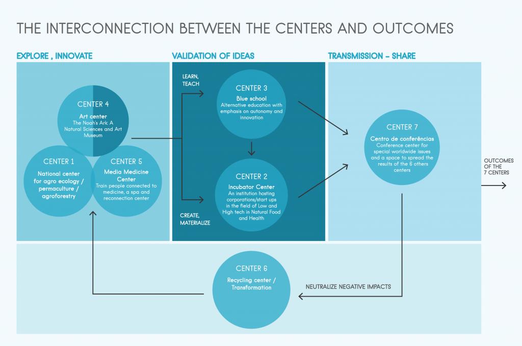 Interconexão entre centros