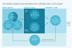 Interconnection between centers