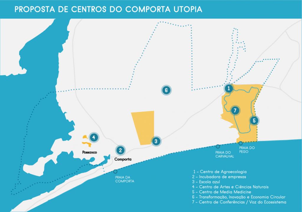 Proposta dos 7 centros do Comporta Utopia