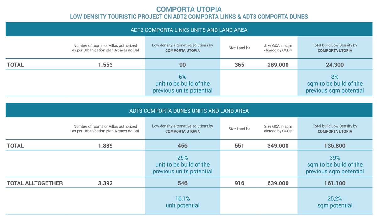 Comporta Utopia: Um projecto turístico de baixa densidade urbanística
